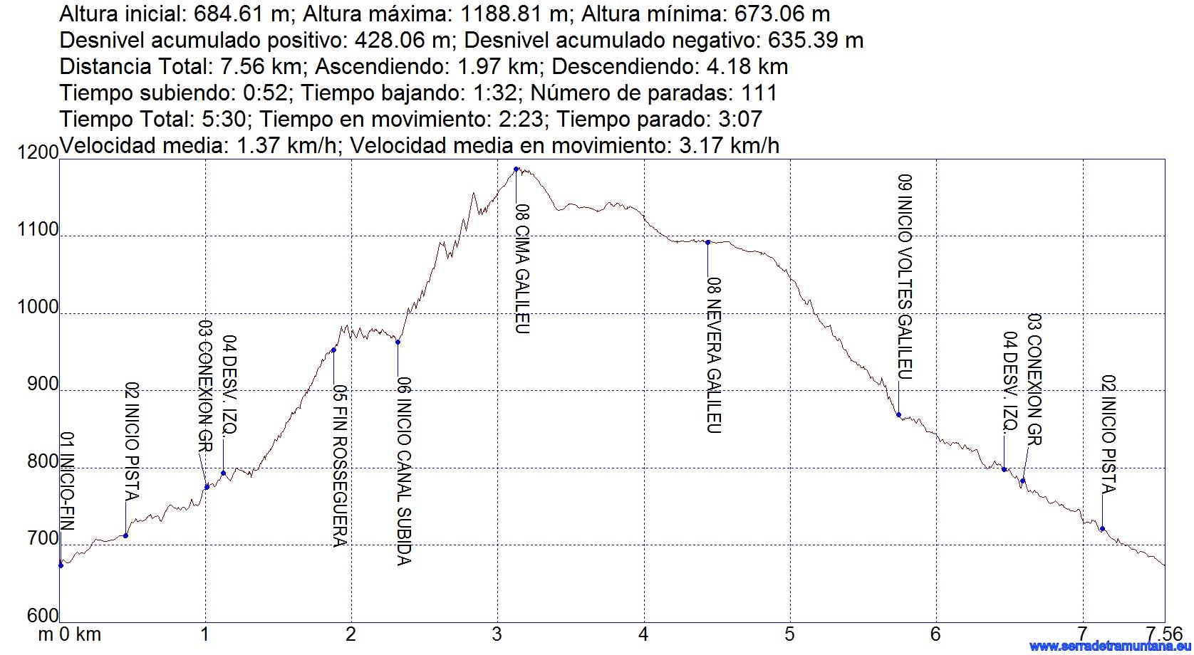 Perfil de la ruta