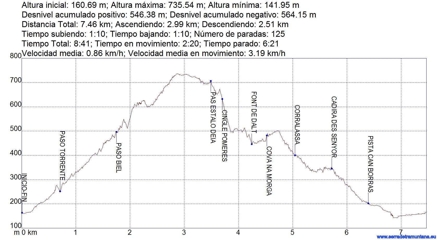 Perfil y datos aproximados de la ruta