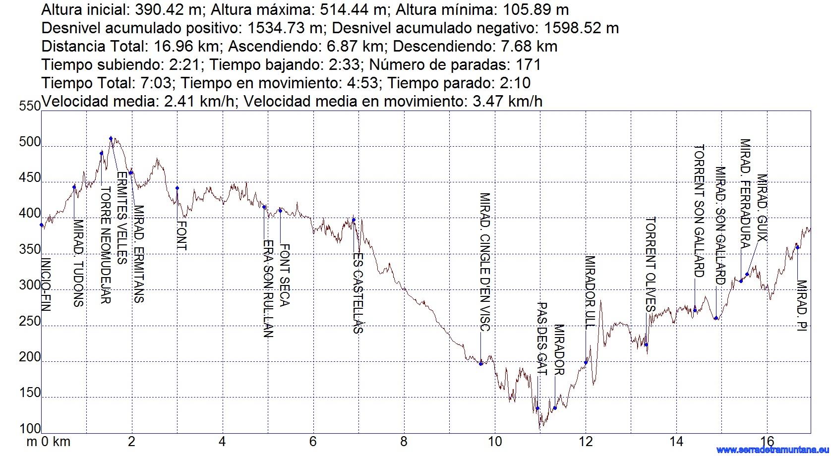 Perfil de la ruta, con bastantes altibajos en las zonas oscuras para el GPS