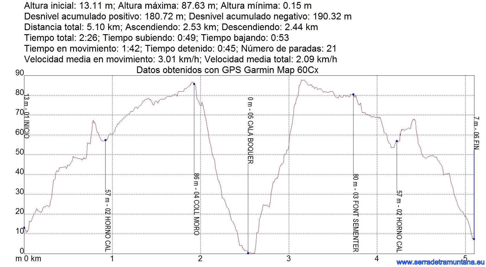 Perfil y datos de la ruta