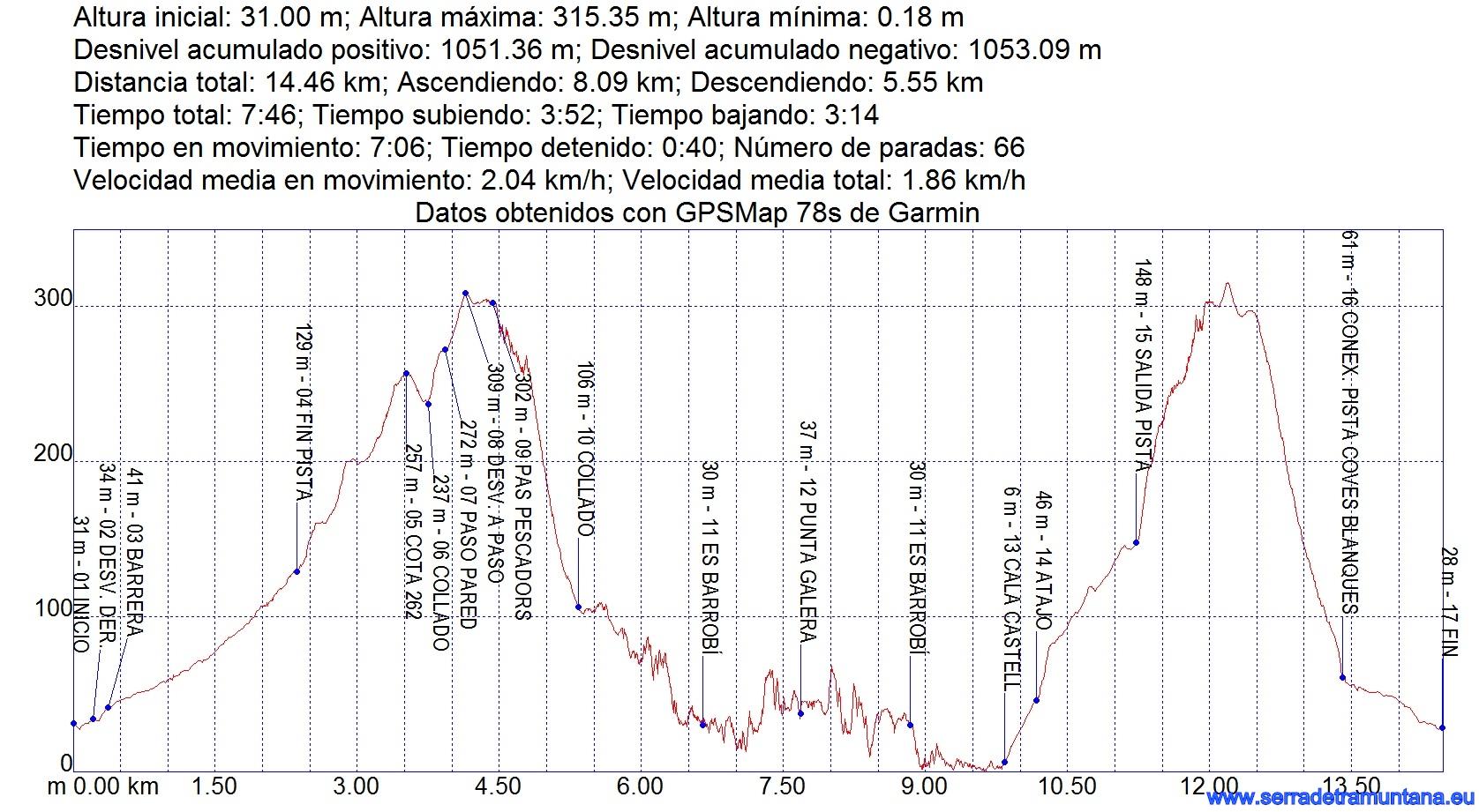 Perfil de la ruta con los datos más relevantes arrojados por el GPS