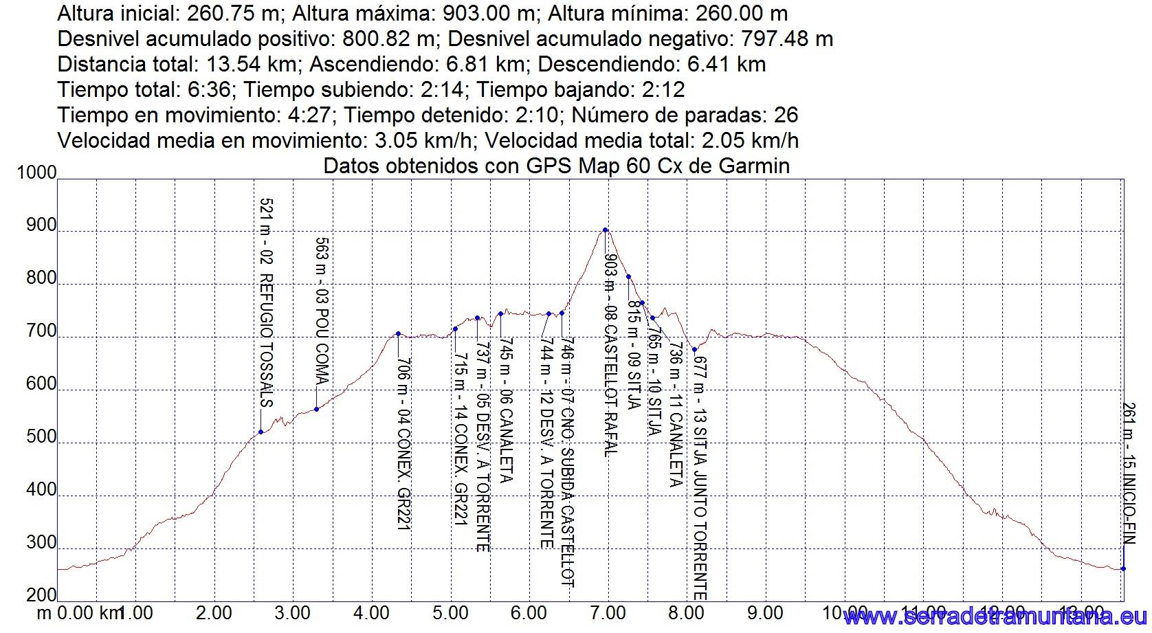 Perfil de la ruta con los datos más relevantes
